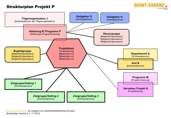 50 Kostenlose Projektmanagement Vorlagen 14