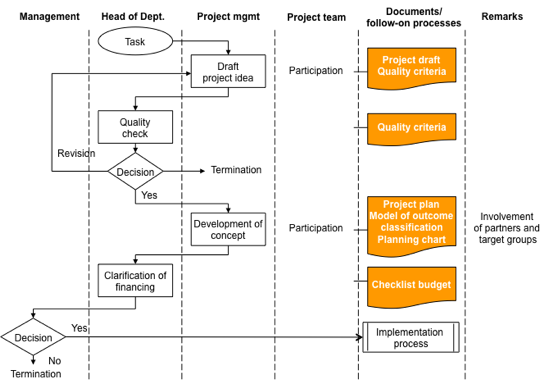 Process definition of project conception