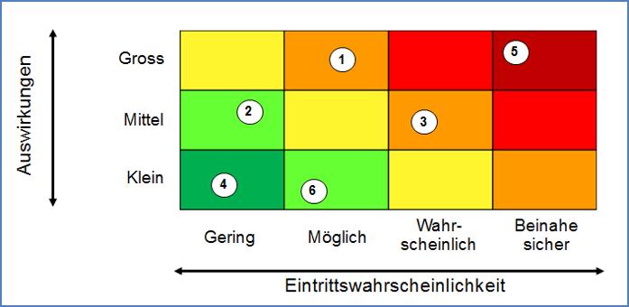 Risikoanalyse Im Projektmanagement Mit Beispiel 14